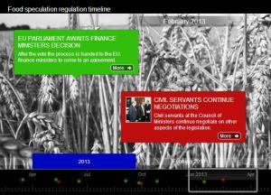 WDM Food speculation regulation timeline